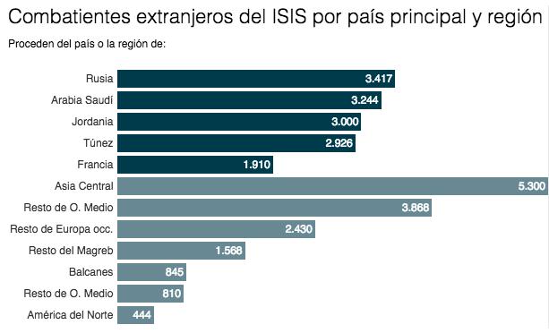 ISIS por paises
